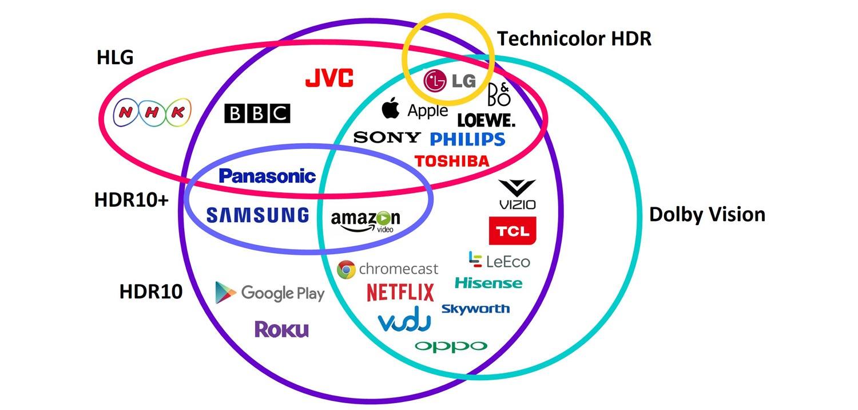 Các định dạng HDR và những công ty tham gia
