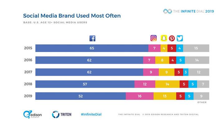 thống kê người dùng các ứng dụng mạng xã hội