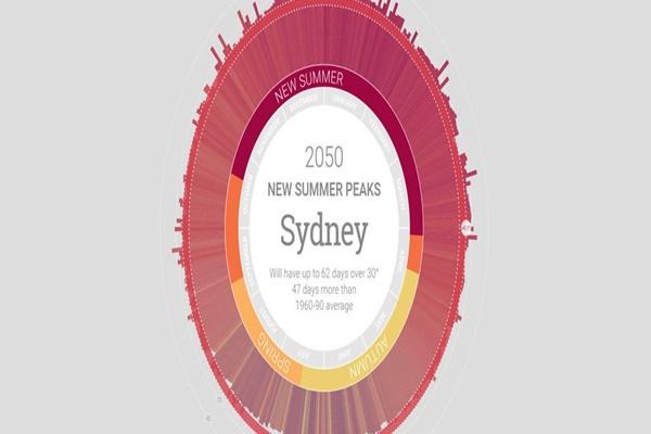 Vì biến đổi khí hậu, Úc có thể sẽ không còn mùa đông vào năm 2050