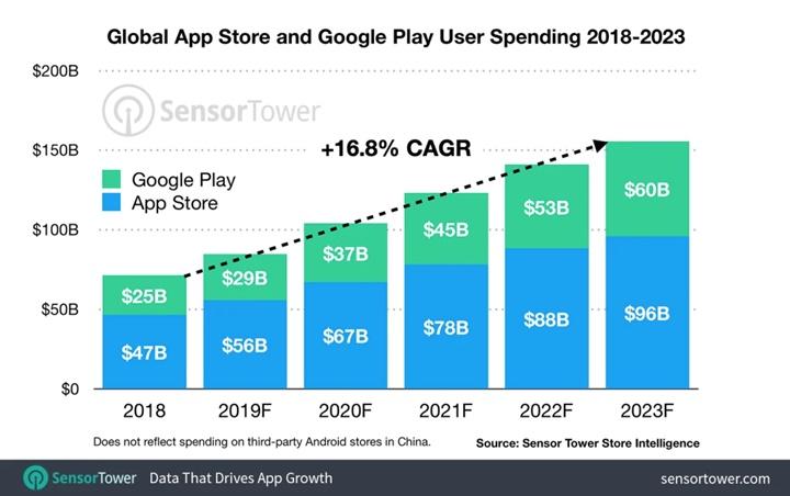 Doanh thu của App Store tăng hơn gấp đôi vào năm 2023 nhờ các ứng dụng đăng ký