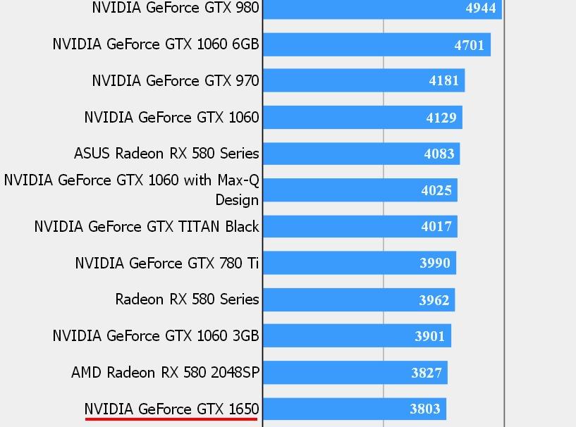 NVIDIA GTX 1650
