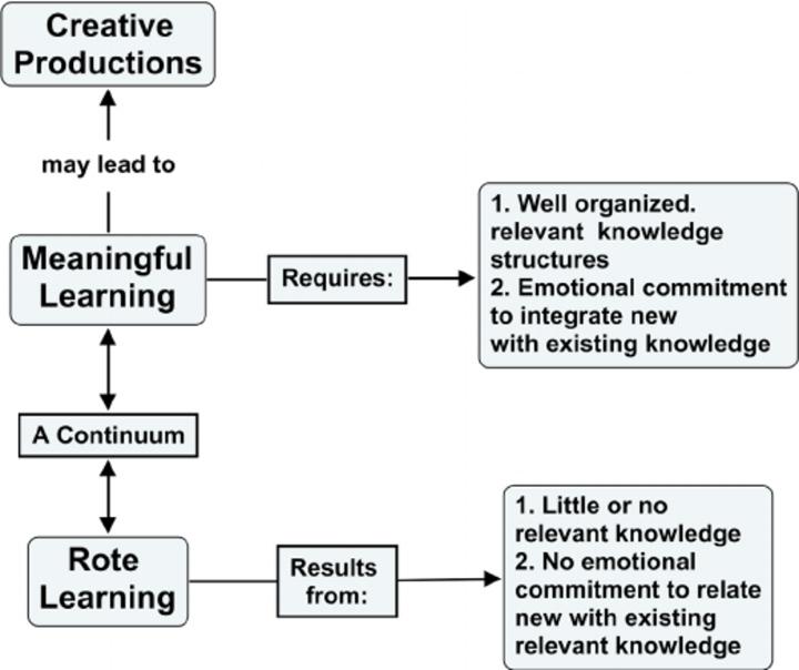 Đây là những cách học giúp não bộ mở rộng kiến thức sâu sắc và lâu bền nhất có thể