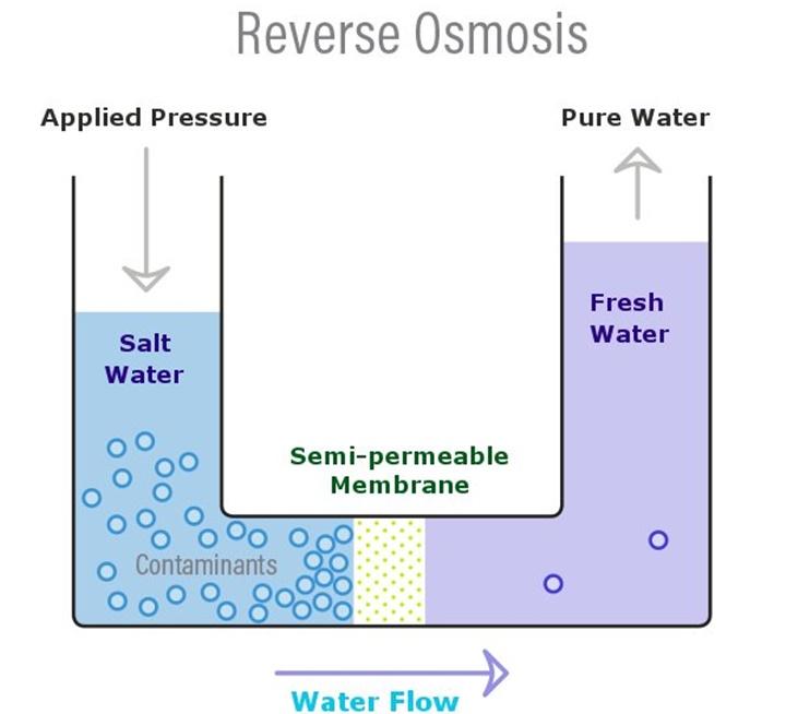 Vì sao chúng ta không thể đun sôi nước muối để lấy nước ngọt?