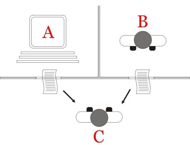 Phép thử Turing là gì?