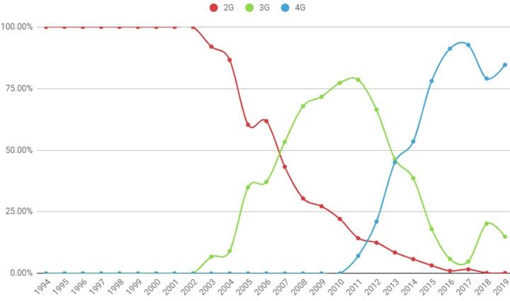 Mạng 5G đã có mặt, hãy nhìn lại chặng đường thế giới triển khai và áp dụng 3G và 4G