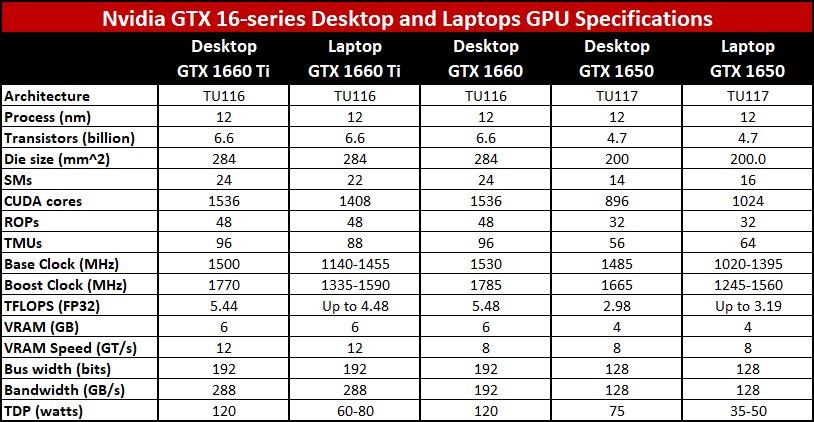 GeForce GTX 1660 Ti  Geforce GTX 1650