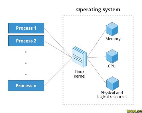 """""""Tiến trình hệ thống không tải"""" là gì mà """"ngốn"""" nhiều tài nguyên CPU đến vậy?"""