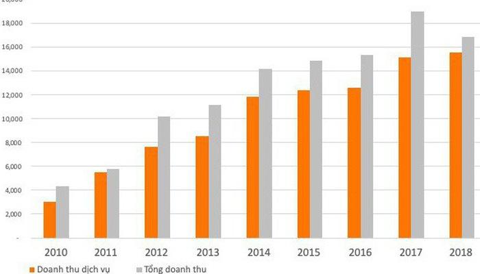 Viettel Global: Biên lợi nhuận gộp 2018 cao nhất 4 năm, doanh thu thuần gần 17.000 tỷ đồng
