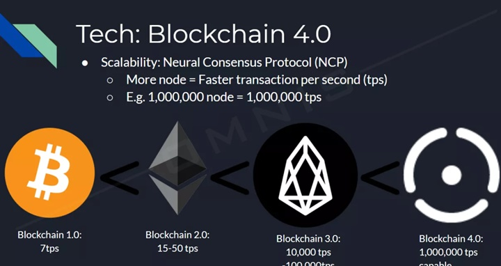 Công nghệ Blockchain 4.0 là gì?