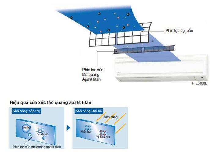 Tìm hiểu về các công nghệ cốt lõi trong điều hòa Daikin