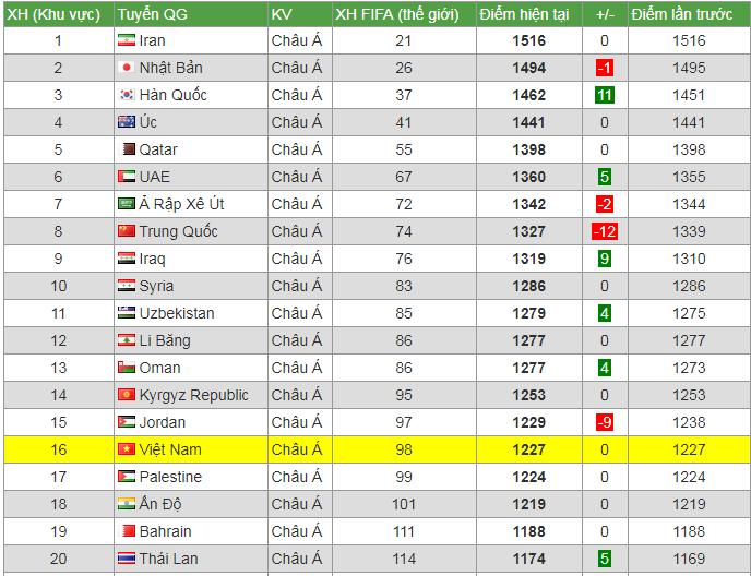Vi Giấc Mơ World Cup 2022 Tuyển Việt Nam Phải đa Thật Tốt ở King S Cup 2019 Vnreview Tin Nong