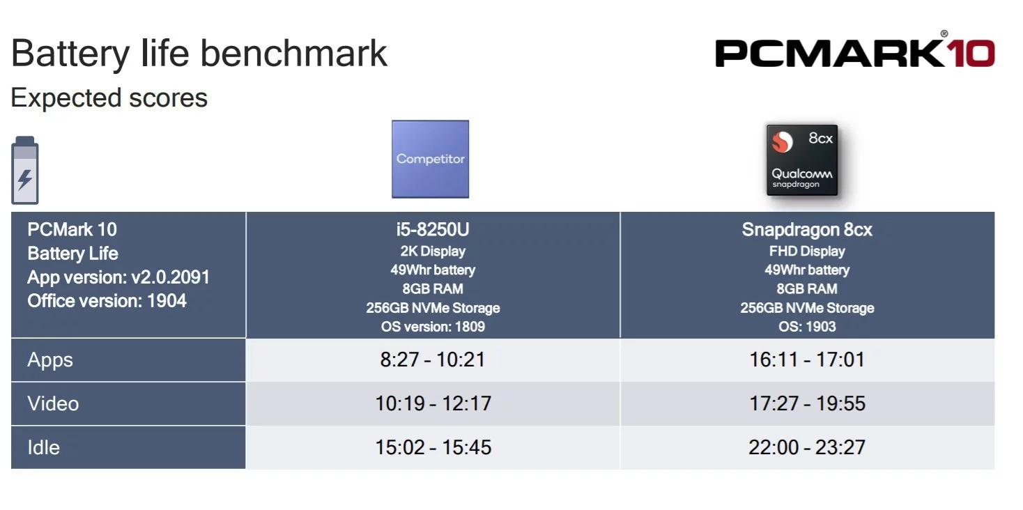 Điểm benchmark của Qualcomm 8cx vượt xa Intel Core i5-8250U