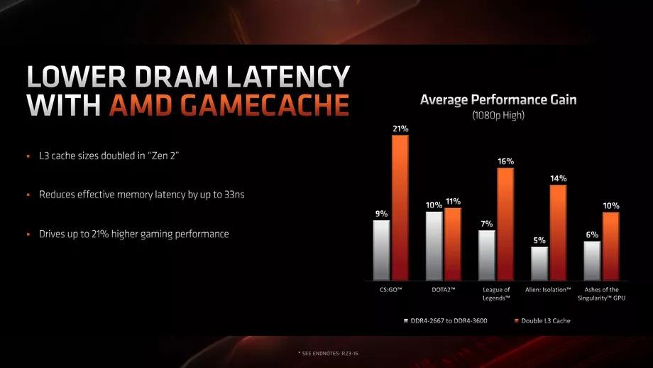 AMD tung ra CPU chơi game Ryzen 16 nhân dựa trên tiến trình 7nm