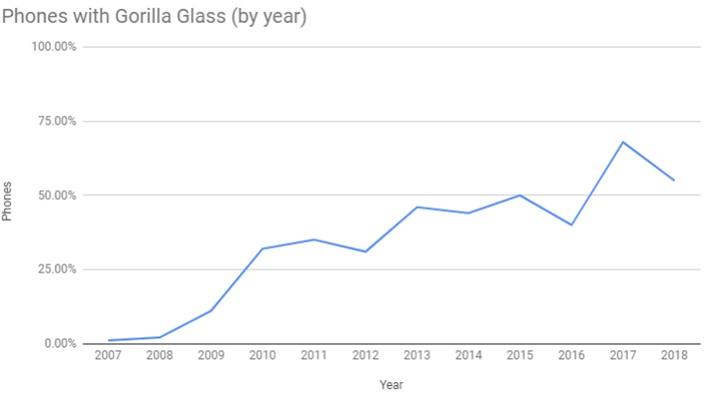 Sự trỗi dậy của Gorilla Glass và cách nó thay đổi ngành công nghiệp điện thoại