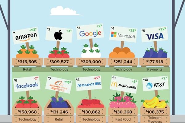 10 công ty công nghệ có giá trị thương hiệu mạnh nhất thế giới