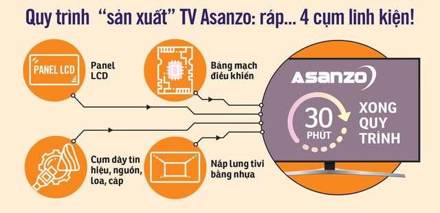 quy trình lắp ráp tv asanzo