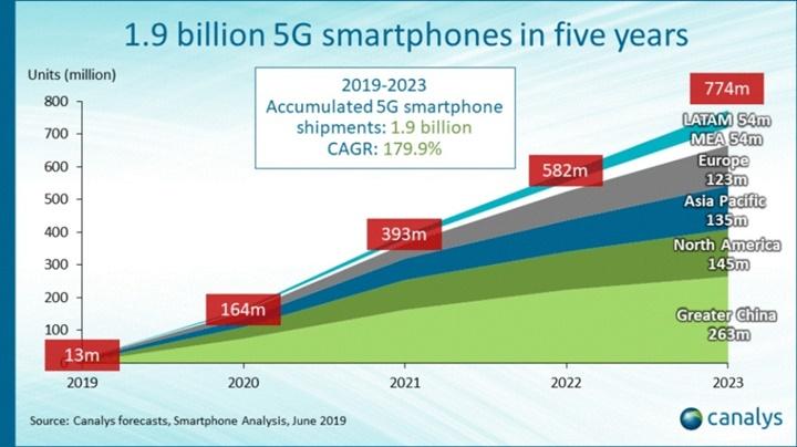 Smartphone 5G sẽ trở nên phổ biến vào năm 2023