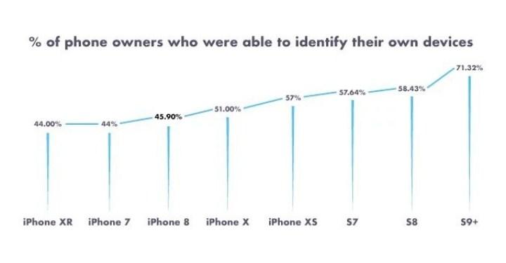 Non nửa số dân Mỹ không biết mình dùng điện thoại loại gì, khác nhau ra sao - Ảnh 2.
