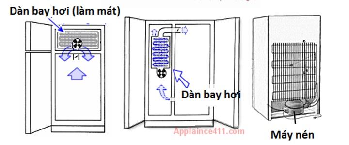 Cấu tạo và nguyên lý hoạt động cơ bản của các tủ lạnh