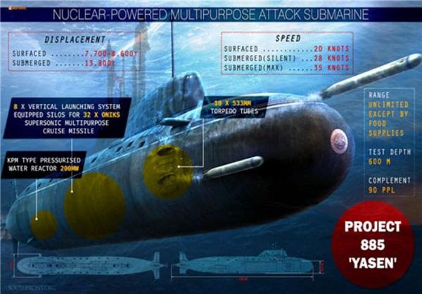 Cuộc đua tàu ngầm hạt nhân: Nga dẫn đầu, ví trí thứ 2 vẫn là Mỹ