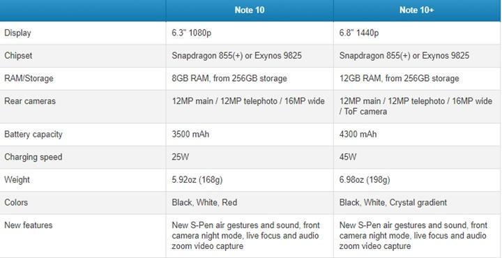 """Rò rỉ gần như """"tất tần tật"""" cấu hình chi tiết của Galaxy Note10/10+"""