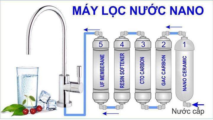 Tìm hiểu về các loại máy lọc nước hiện có trên thị trường