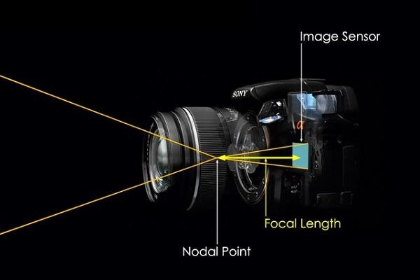Độ dài tiêu cự trong nhiếp ảnh là gì?