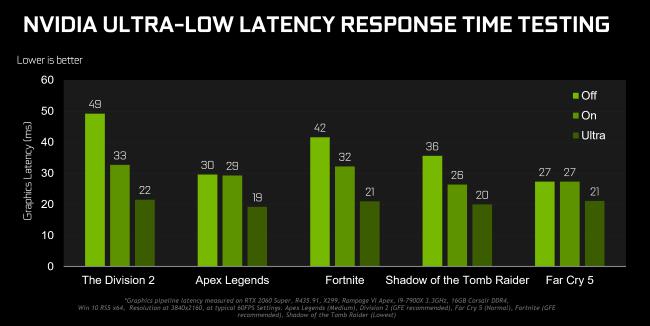 Cách kích hoạt chế độ Ultra-Low Latency cho những card đồ họa NVIDIA