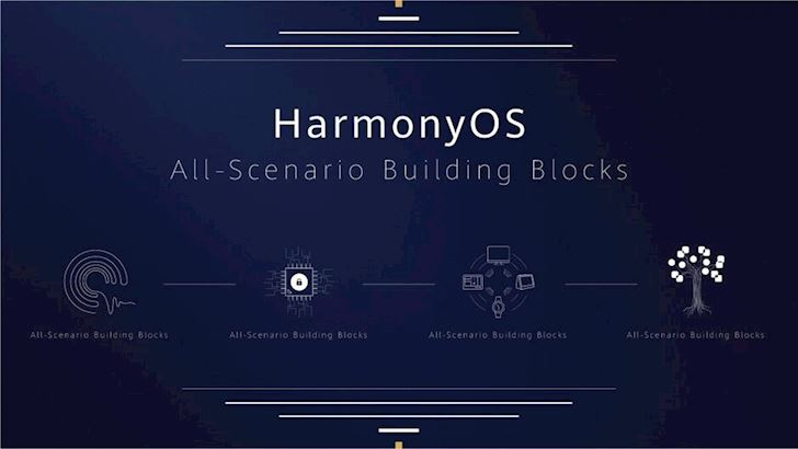 Hong Meng OS, HarmonyOS