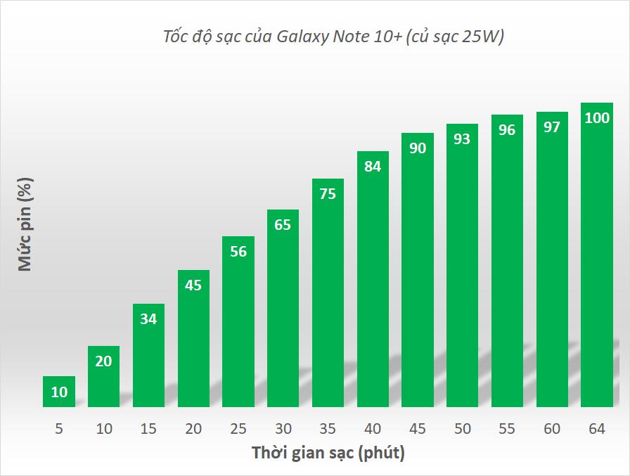 Đánh giá pin Samsung Galaxy Note 10+: tương đương S10+, sạc nhanh gần gấp đôi