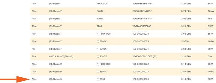 AMD Ryzen 9 3900: 12 nhân nhưng TDP chỉ 65W?