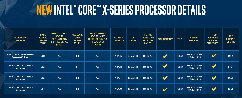 Intel giảm giá cực mạnh cho các con chip gaming Core i9 cao cấp của mình