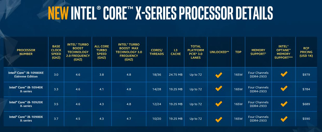 Intel tiếp tục trình làng vi xử lý Xeon W và X-series thế hệ mới: cải thiện đáng kể hiệu năng AI, giá thấp hơn một nửa đời trước
