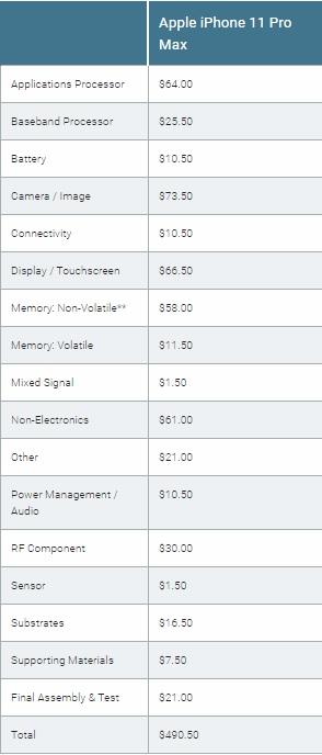 Chi phí sản xuất iPhone 11 Pro max