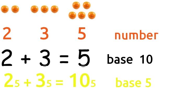 """Bạn có thể hiểu sai ý nghĩa của các con số nếu nói """"2 + 3 = 10"""" như GS Hồ Ngọc Đại"""
