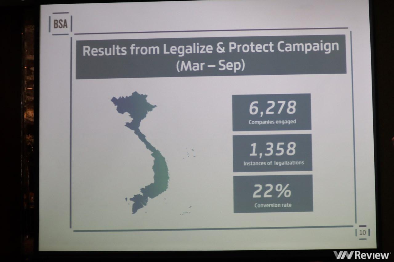 BSA: Gần 3/4 các tập đoàn tại Việt Nam vẫn sử dụng phần mềm không có bản quyền, tạo lỗ hổng đáng kể trong hệ thống phòng thủ an ninh mạng quốc gia