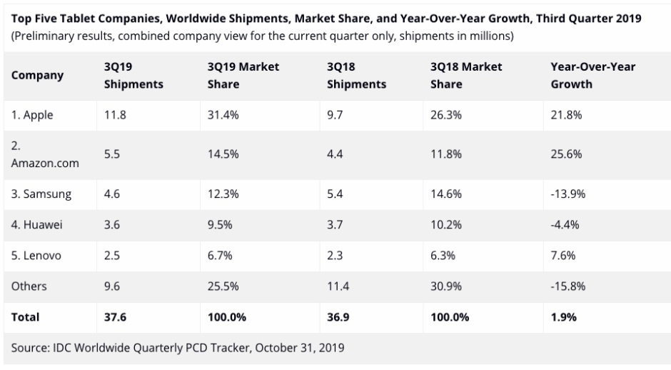 Tablet market in Q3 / 2019: Apple and Amazon are growing strongly