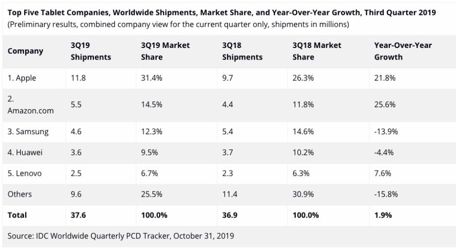 Thị trường tablet Q3/2019: Apple, Amazon tăng trưởng mạnh