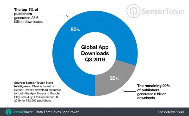 Chỉ 1% người xuất bản ứng dụng chiếm 80% tổng số lượt tải xuống trong quý 3/2019