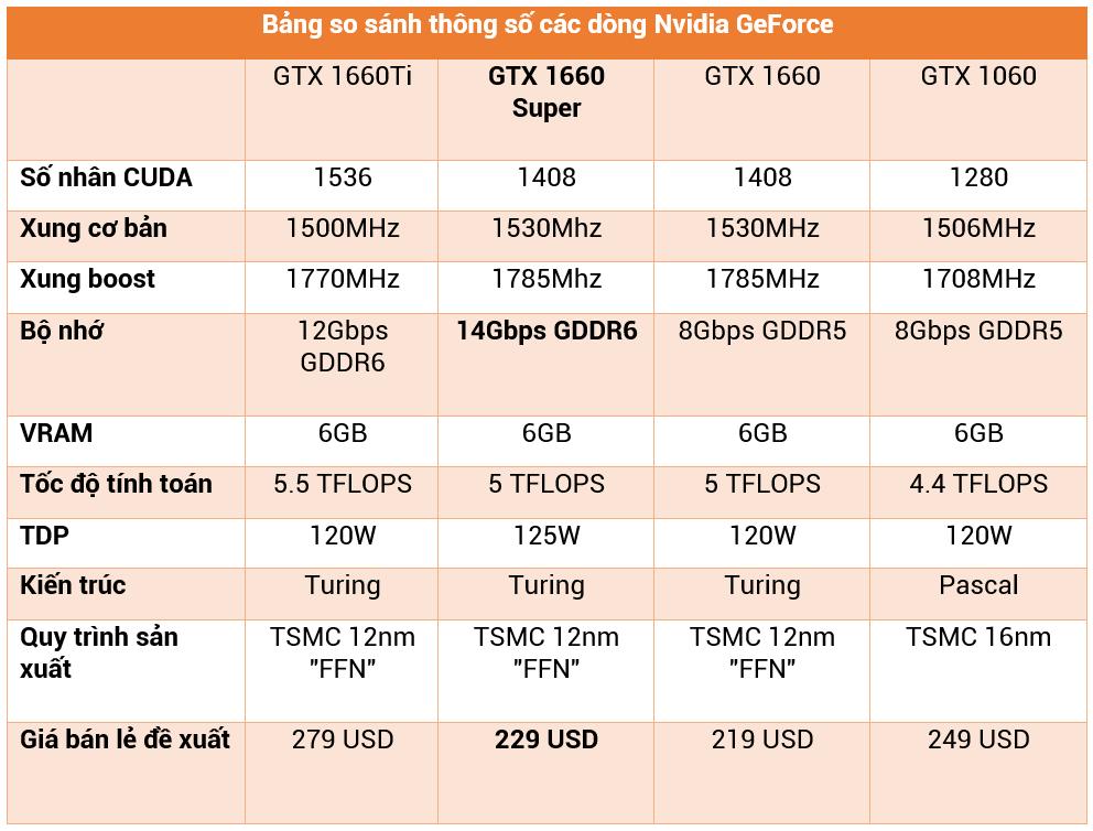 """Đánh giá Colorful GTX 1660 Super NB: Card đồ hoạ """"ngon"""" cho dân eSport"""