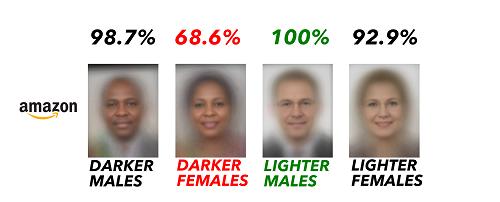 AI phân biệt giới tính Amazon Rekcognition nhiều lần dự đoán nhầm giới tính của phụ nữ da màu. Ảnh: Amazon