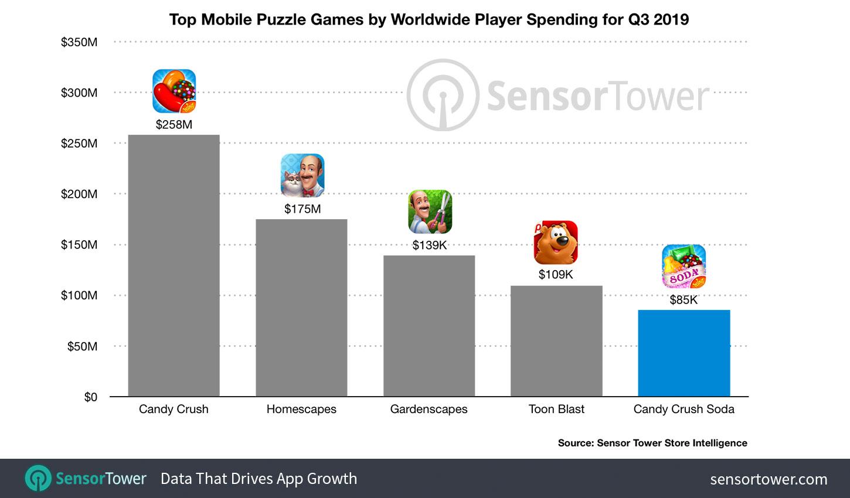 Trò chơi mà nhiều người dùng Windows 10 ghét lại là một cỗ máy kiếm tiền thực sự