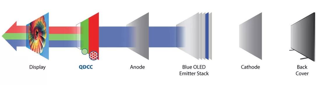 Công nghệ QD-OLED sẽ giúp Samsung chiếm ưu thế hơn LG trong thị trường TV