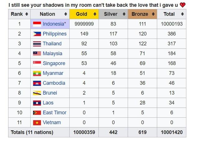 Số liệu huy chương SEA Games trên Wikipedia bị đổi nhiều lần, Việt Nam xuống bét bảng, Indonesia tăng vọt