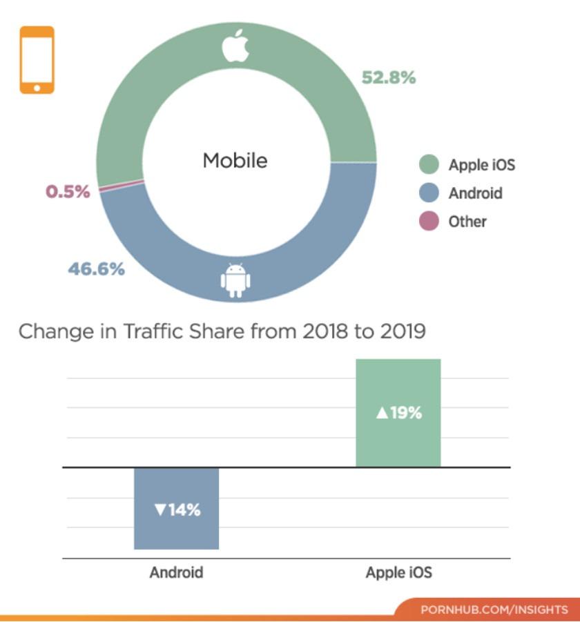 Nền tảng di động truy cập vào Pornhub phổ biến nhất trong năm 2019 không phải là Android
