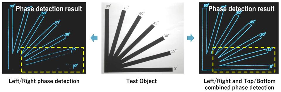 Công nghệ tự động lấy nét All Pixel là gì?
