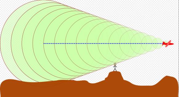 Ở mặt đất chỉ có thể nghe thấy tiếng nổ khi sóng âm truyền đến mặt đất (Ảnh: I, Melamed katz, CC BY-SA 3.0)