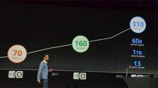 Google Chrome có 310 triệu người dùng, là trình duyệt phổ biến nhất
