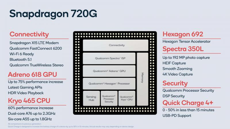 Qualcomm ra mắt Snapdragon 720G, 662 và 460: hỗ trợ camera 192MP, thêm WiFi 6, Bluetooth 5.1