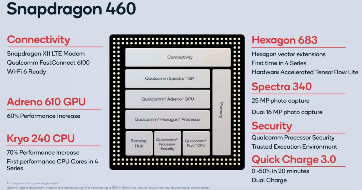 Qualcomm tung ra Snapdragon 460, dành cho những chiếc điện thoại giá rẻ, tập trung vào gaming